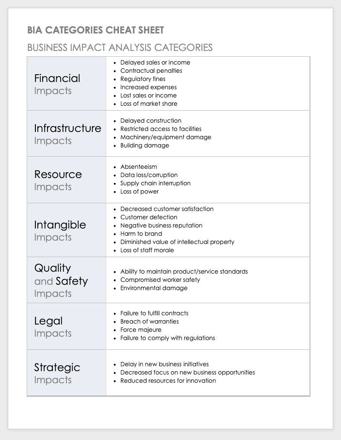 BIA Business Impact Analysis Categories Cheat Sheet Template