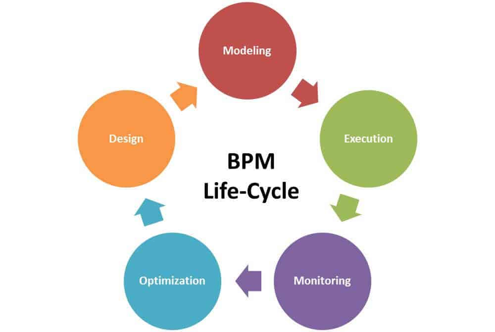 BPM Lifecycle