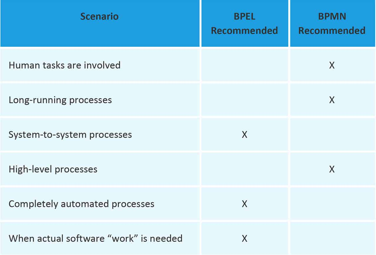 Business Process Modeling And Notation  Bpmn  101