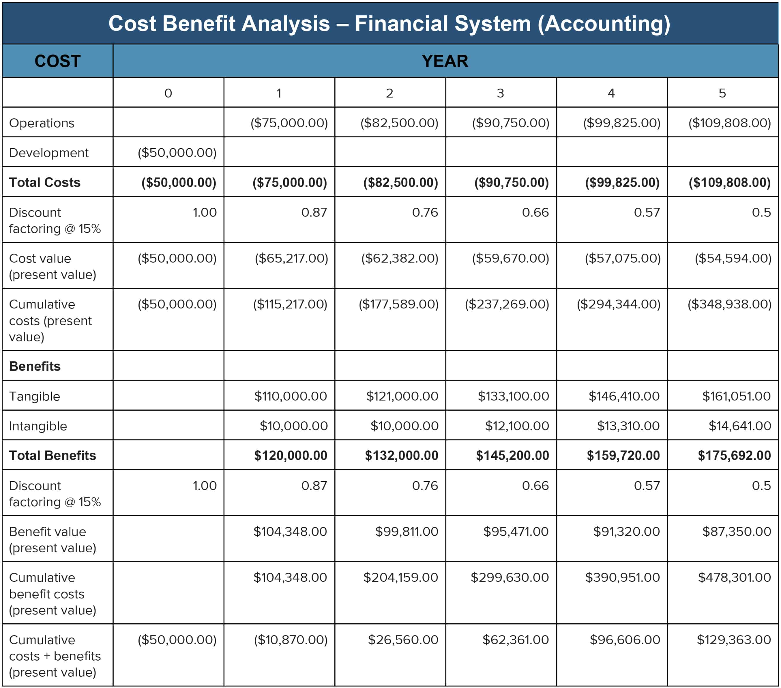 Cost Benefit Analysis: An Expert Guide | Smartsheet