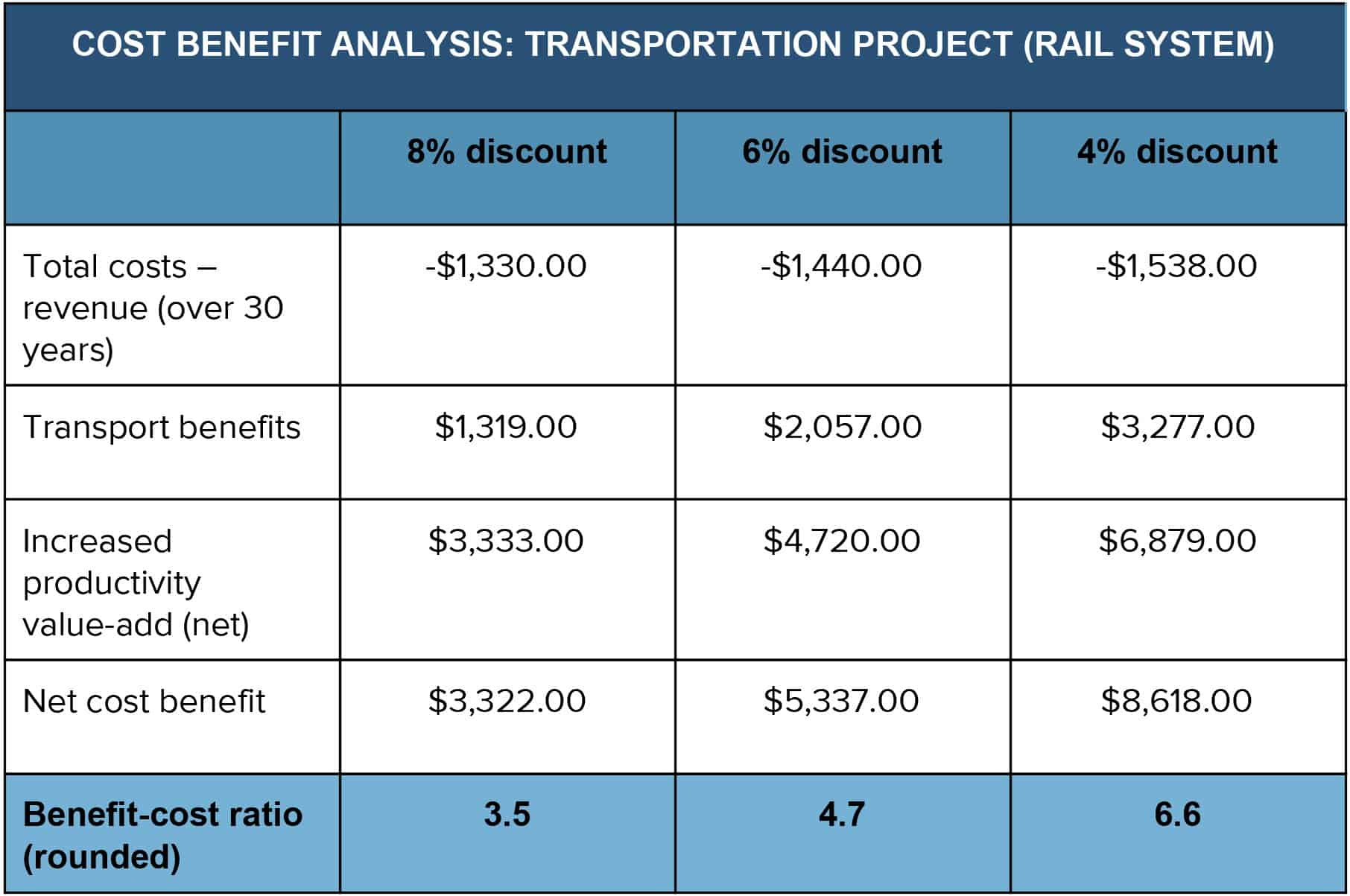 Cost Benefit Analysis An Expert Guide Smartsheet