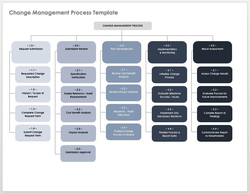 Change Management Process Template