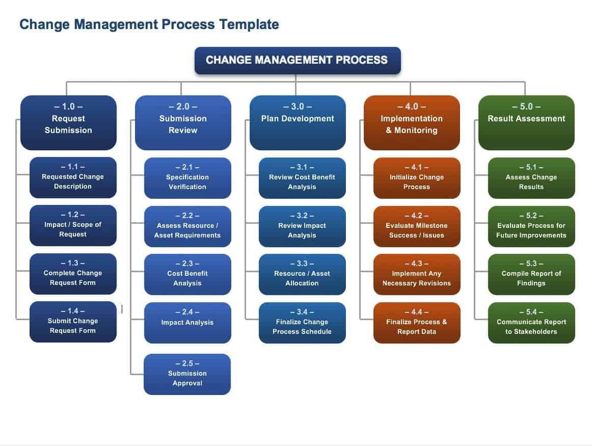 Free Change Management Templates | Smartsheet