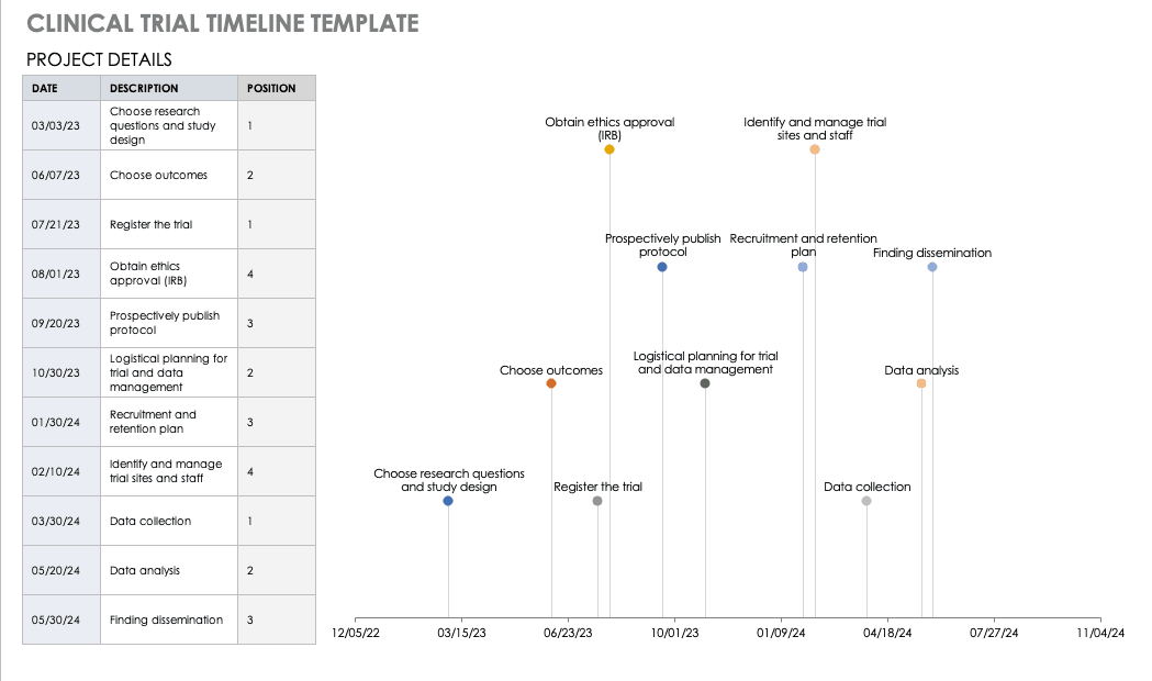 Clinical Trail Timeline Template