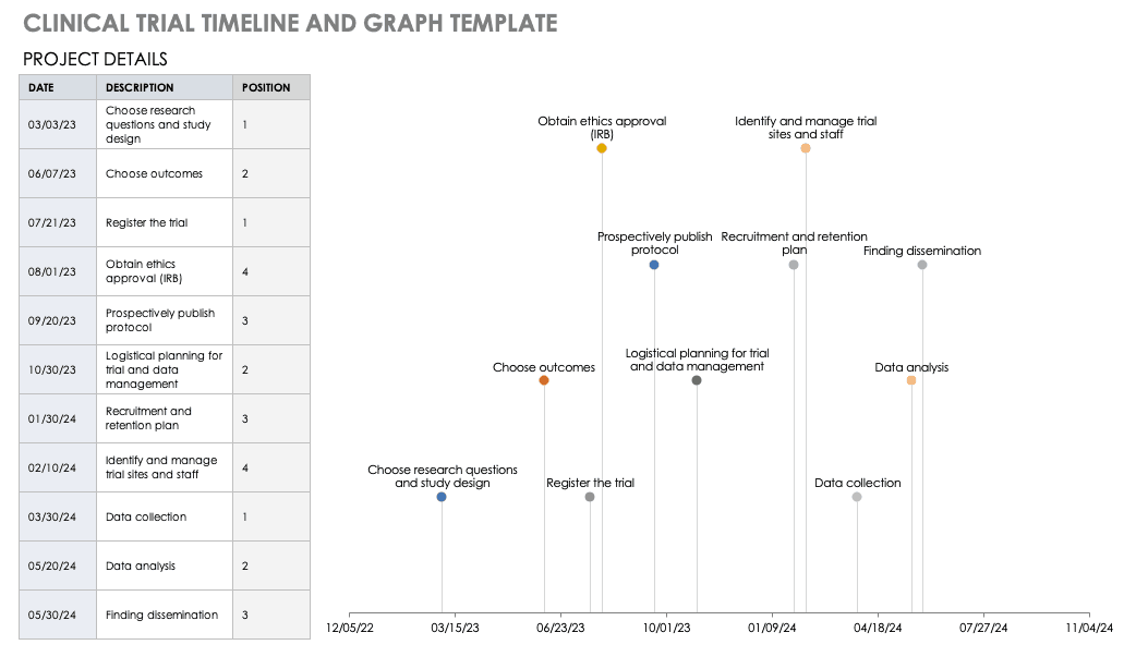 Clinical Trial Timeline and Graph Template