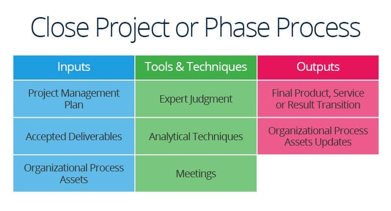 Succeed in Project Integration Management | Smartsheet