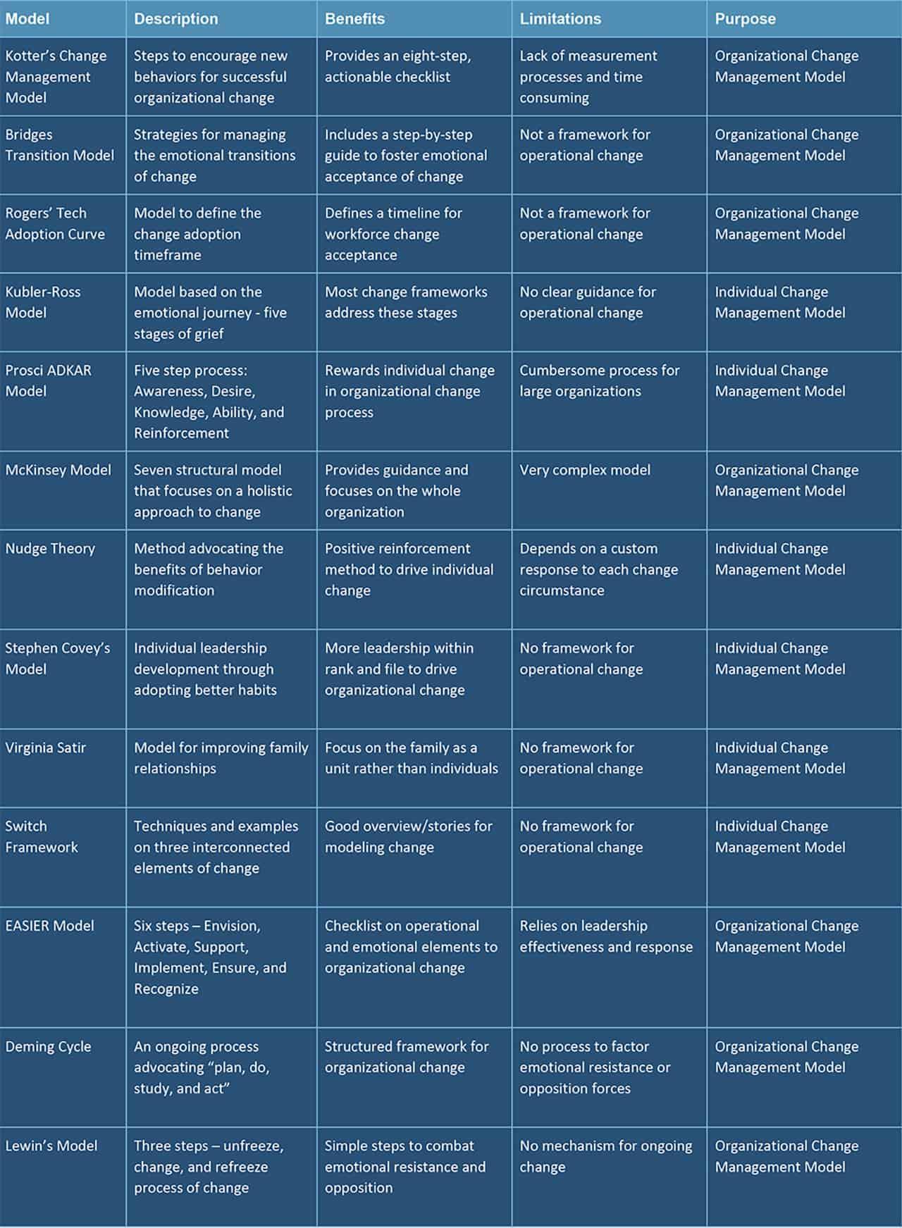 Understanding Change Management Models Smartsheet