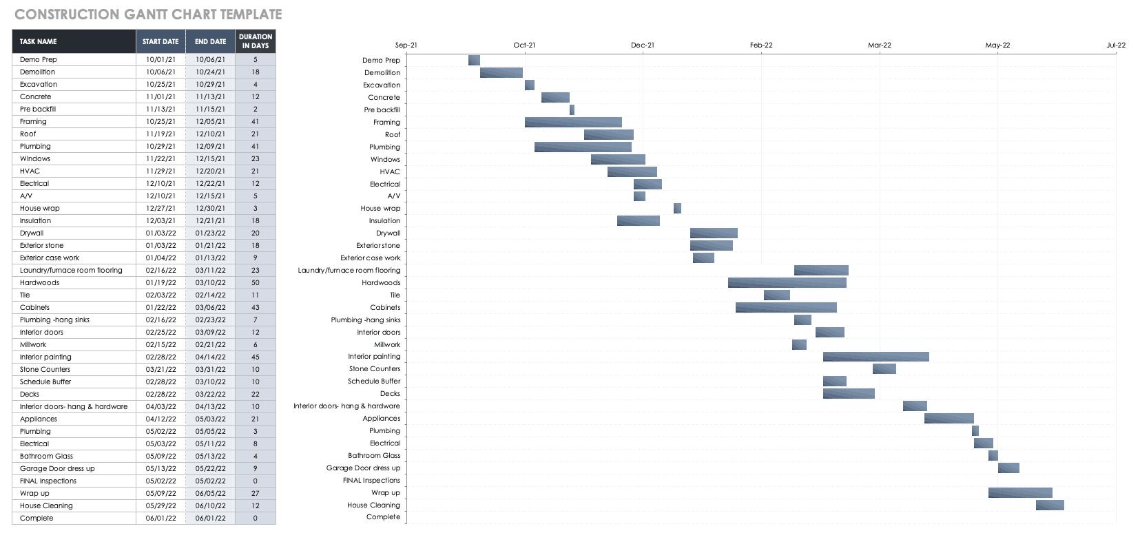 Construction Gantt Chart Template