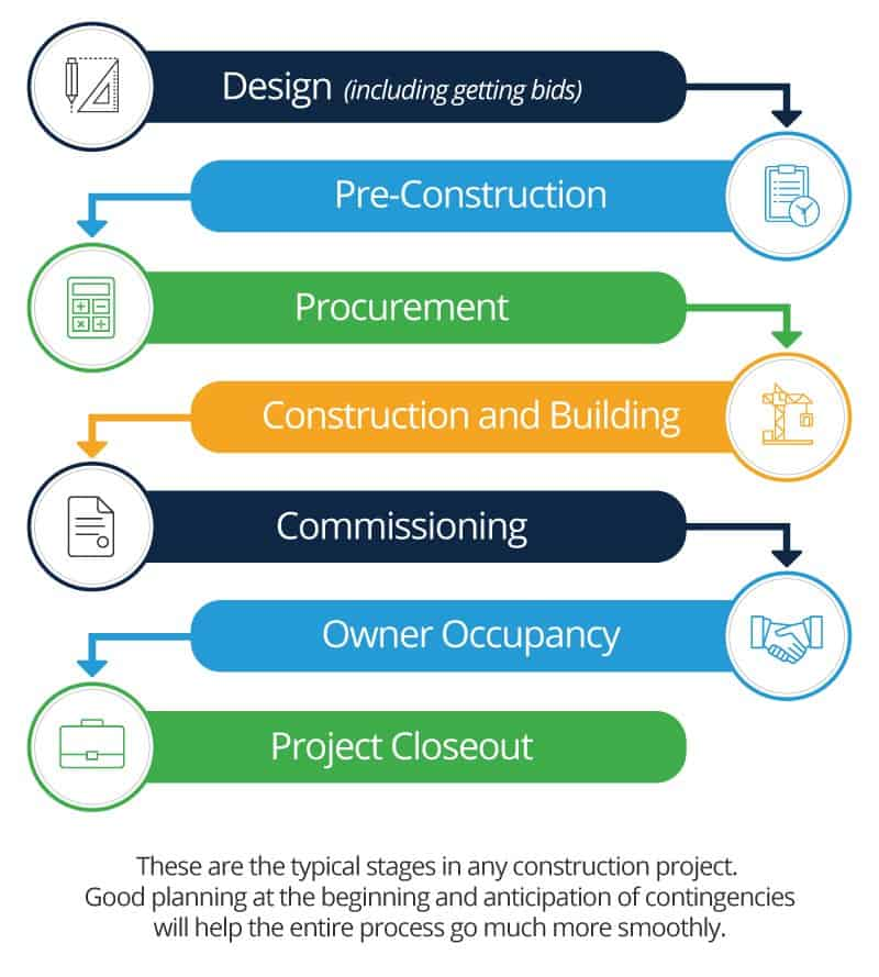Construction Lifecycle