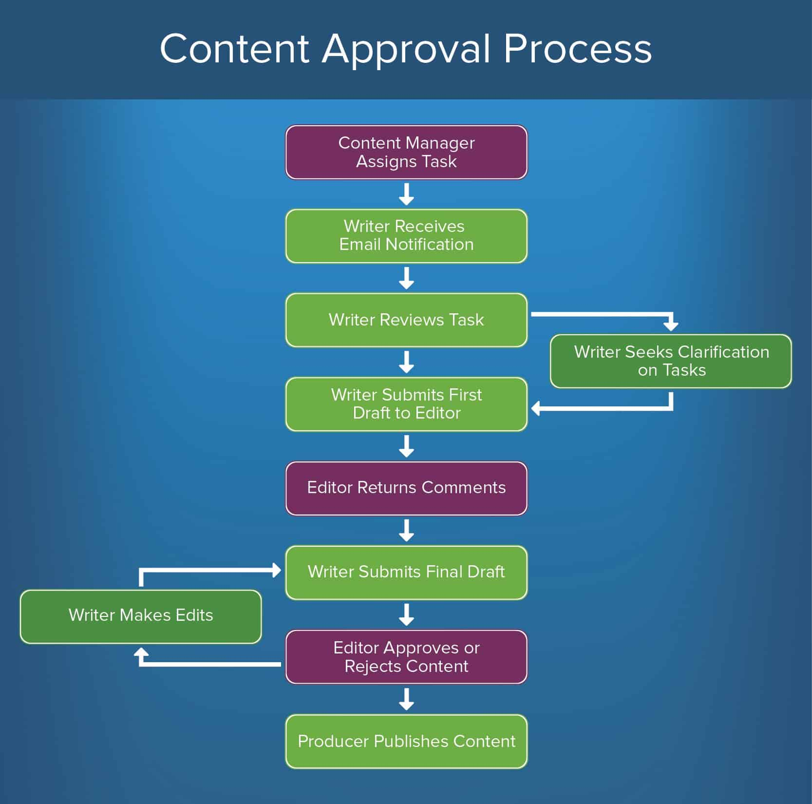 Content Approval Process Diagram