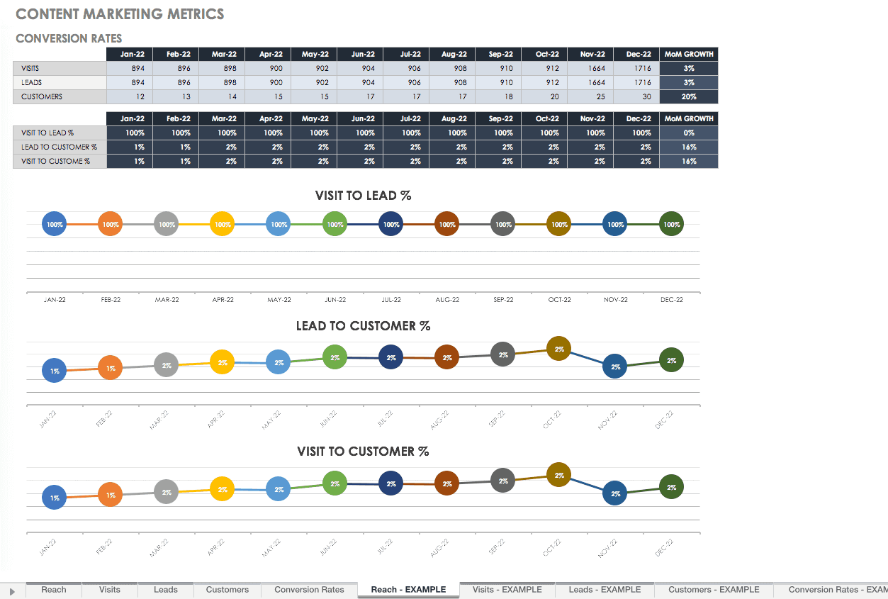 Content Marketing Metrics Template