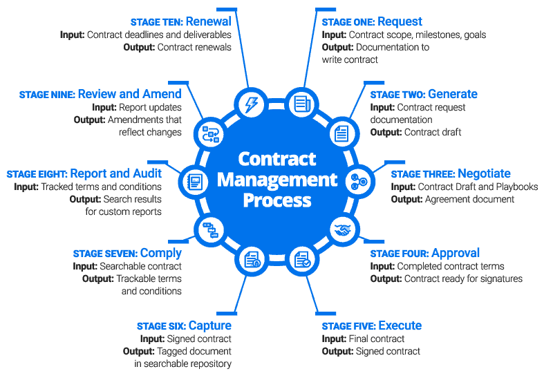 Managing Construction Contractual
