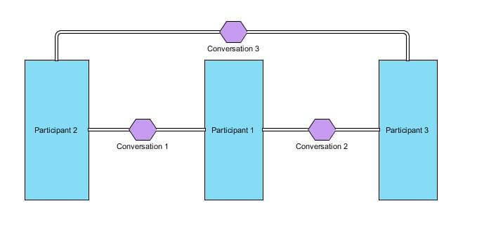 Conversation Diagram