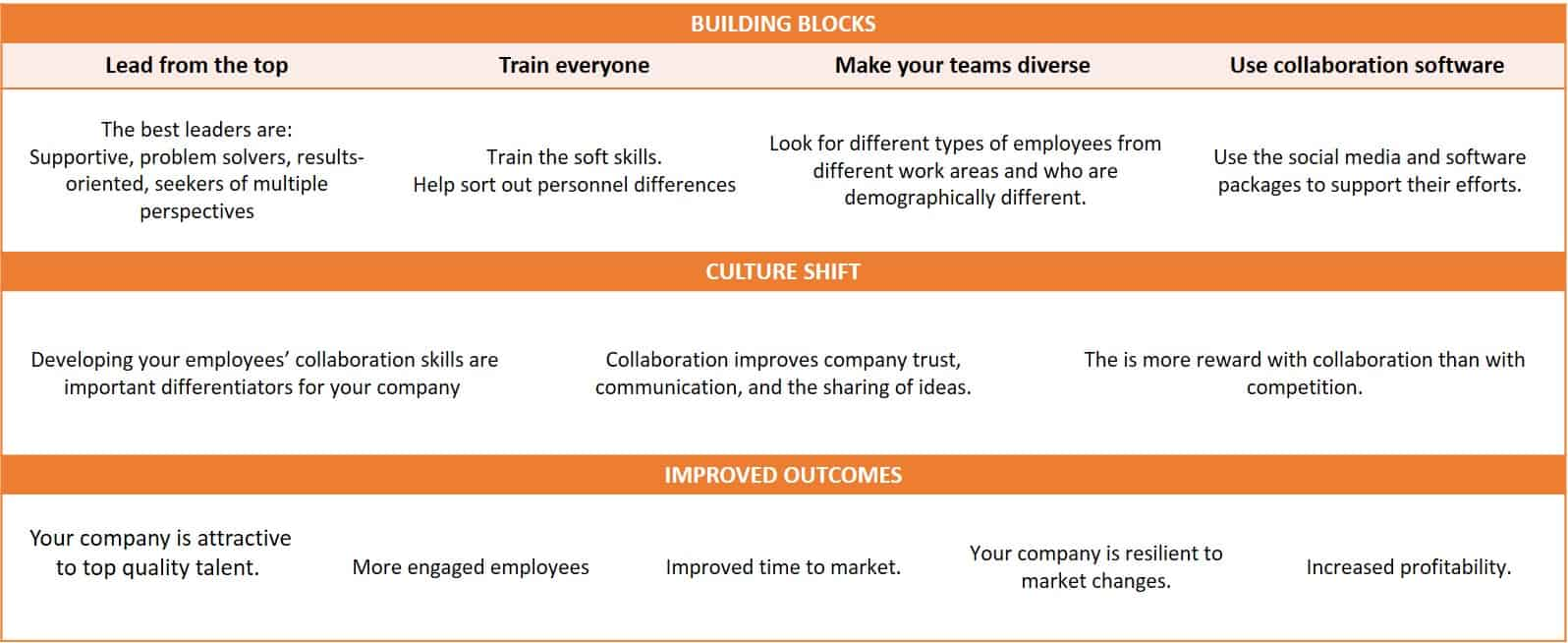 Culture of Collaboration Chart
