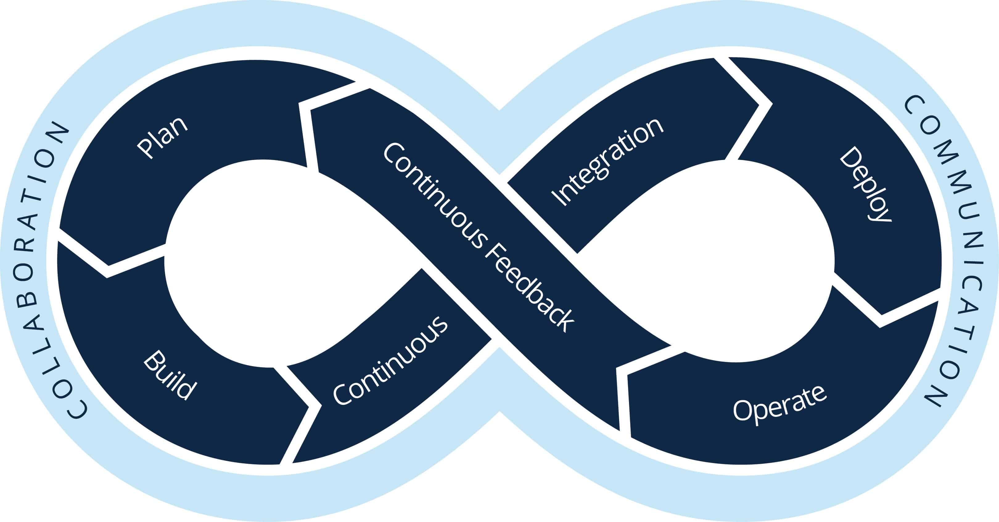 DevOps Loop Illustrations