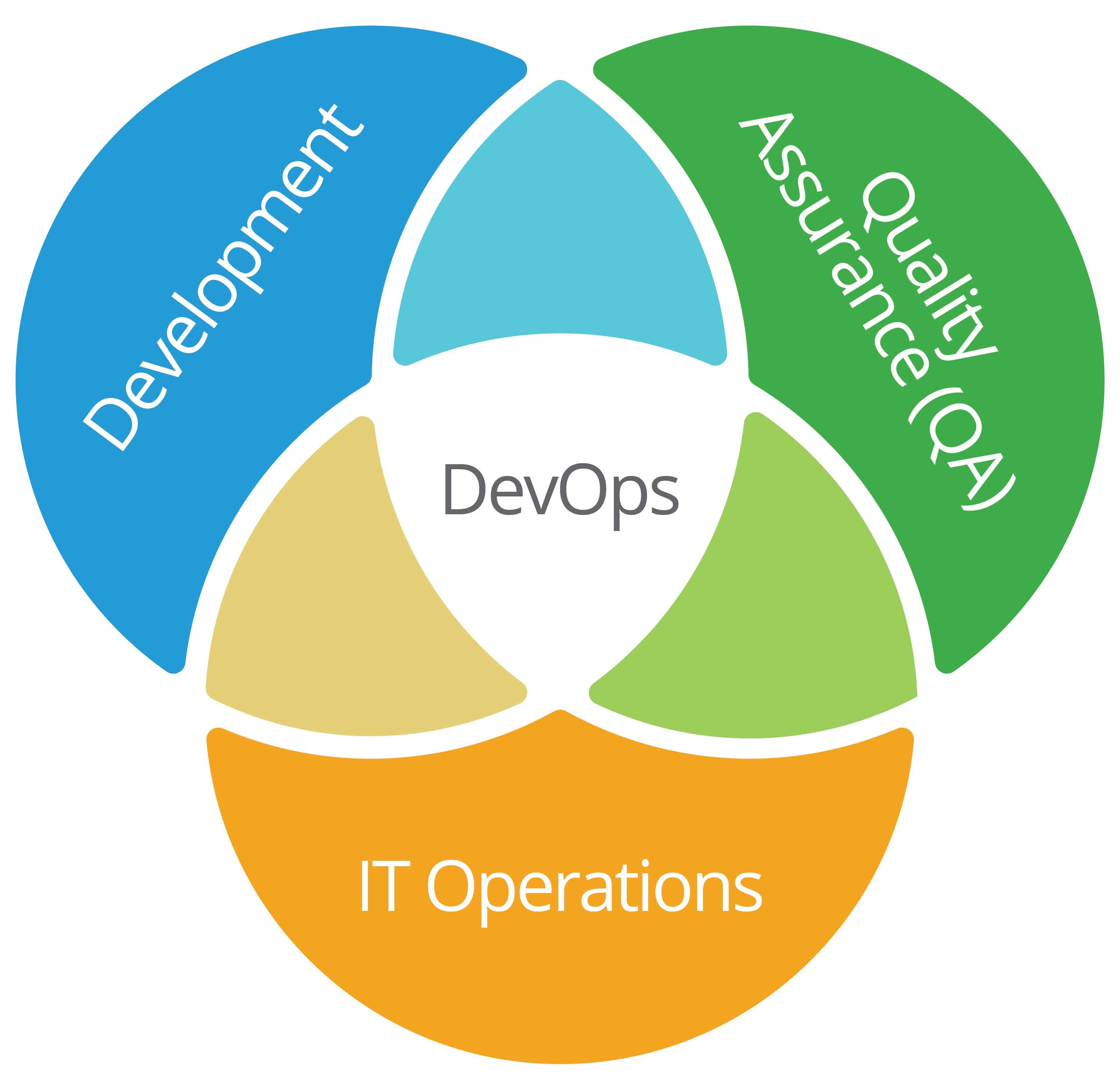 Continuous Software Development Guide Smartsheet Topic Timer Circuit Using Ic Cd 4060 Ifuture Technology The Relationship Between Integration Ci Delivery And Deployment Cdp With Devops Is Conceptual