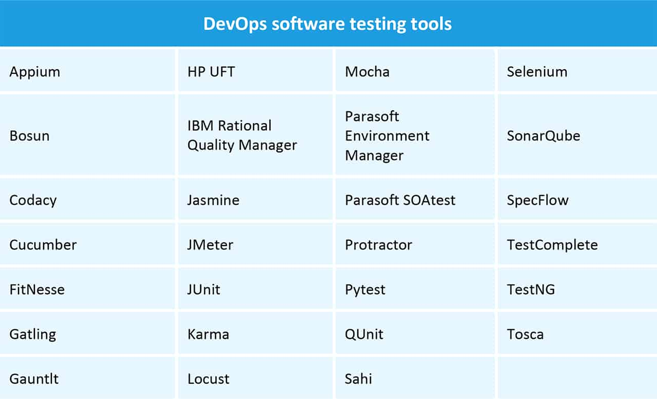 The Tools and Technology of DevOps | Smartsheet