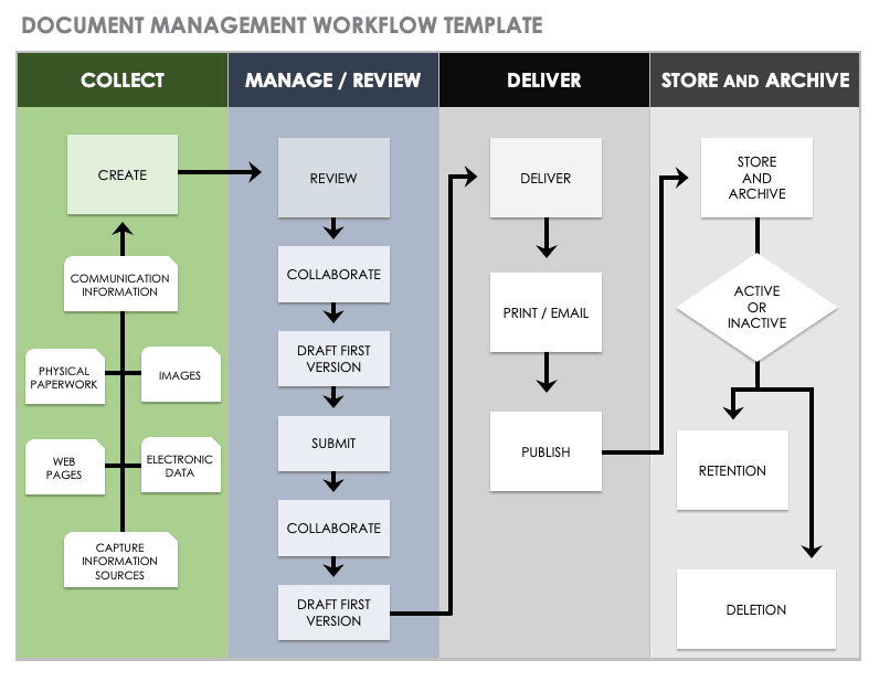 Document Management Workflow Template