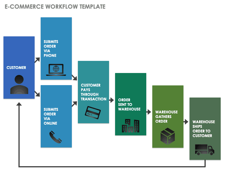 E-Commerce Workflow Template