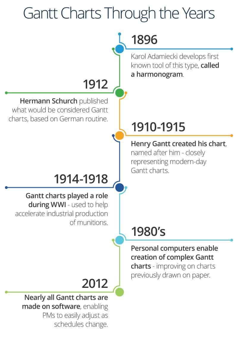 History of Gantt Charts