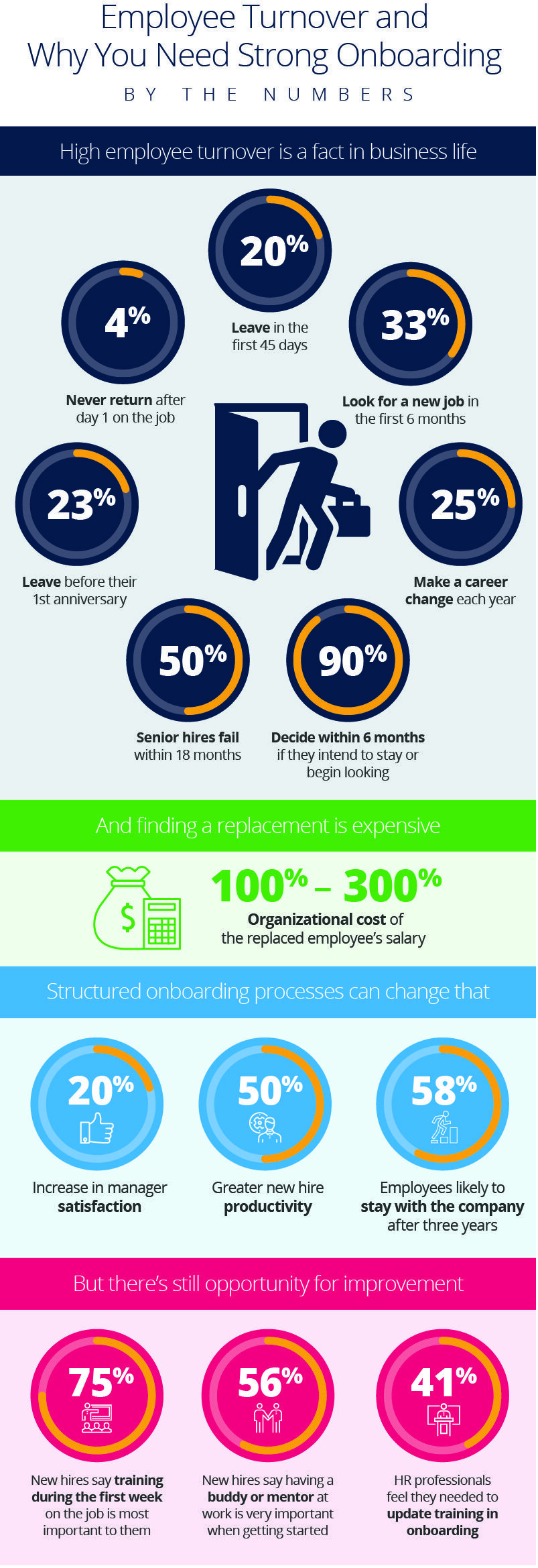 Employee Onboarding Fast Fact Graphic