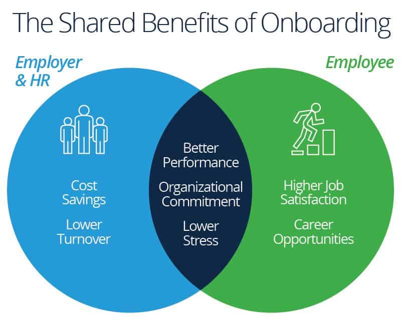 Employee Onboarding Processes Plans Best Practices