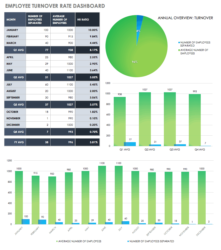 Employee Turnover Rate Dashboard Template