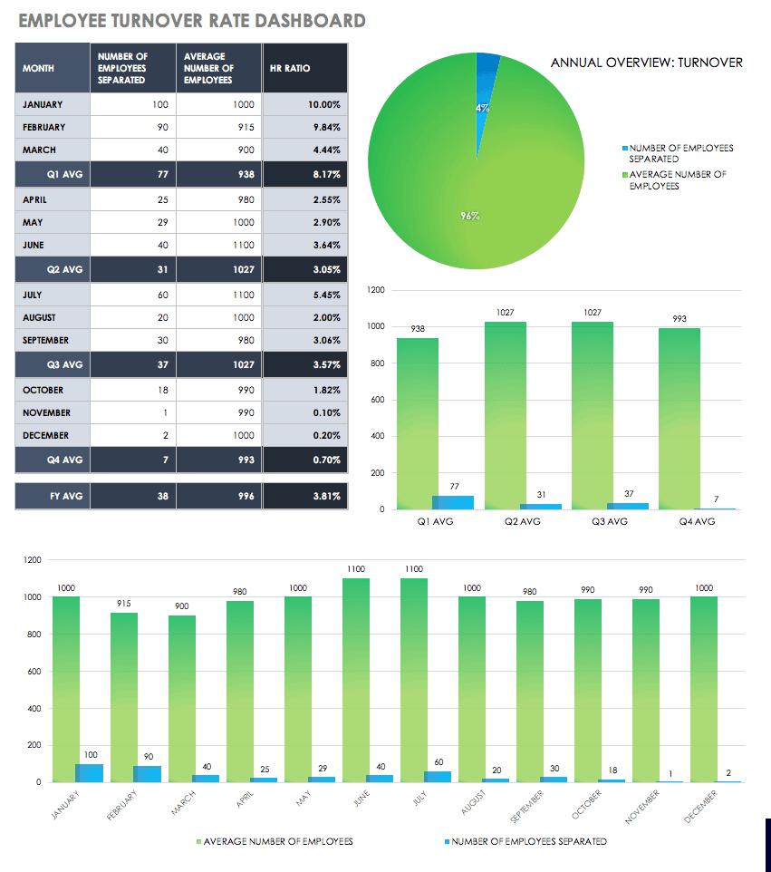 HR Dashboards: Samples & Templates | Smartsheet