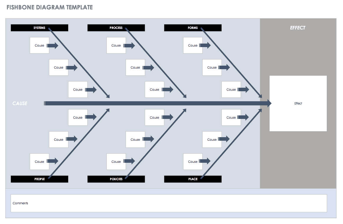 Free Lean Six Sigma Templates Smartsheet Process Flow Diagram Template Ppt