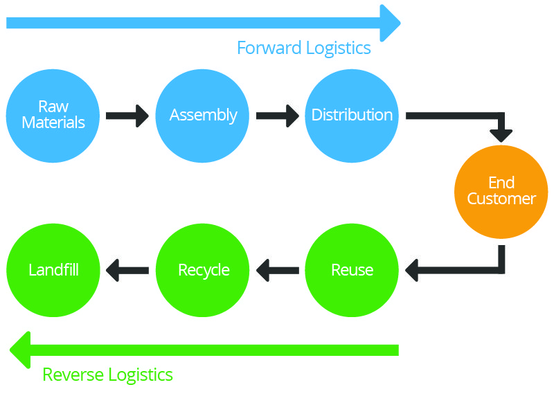 Getting Started with Logistics Management | Smartsheet