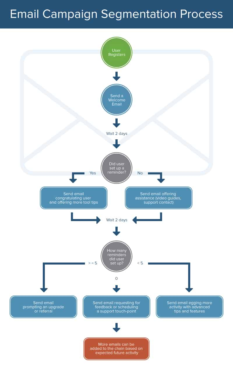Heres How The Marketing Process Works Smartsheet Flow Diagram Engine Schematic Ic Gfx Example Email Campaign Segmentation