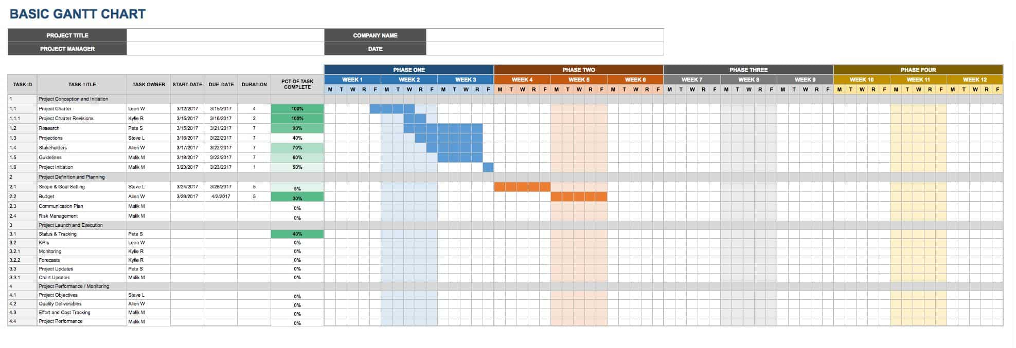 Google Basic Gantt Chart Template