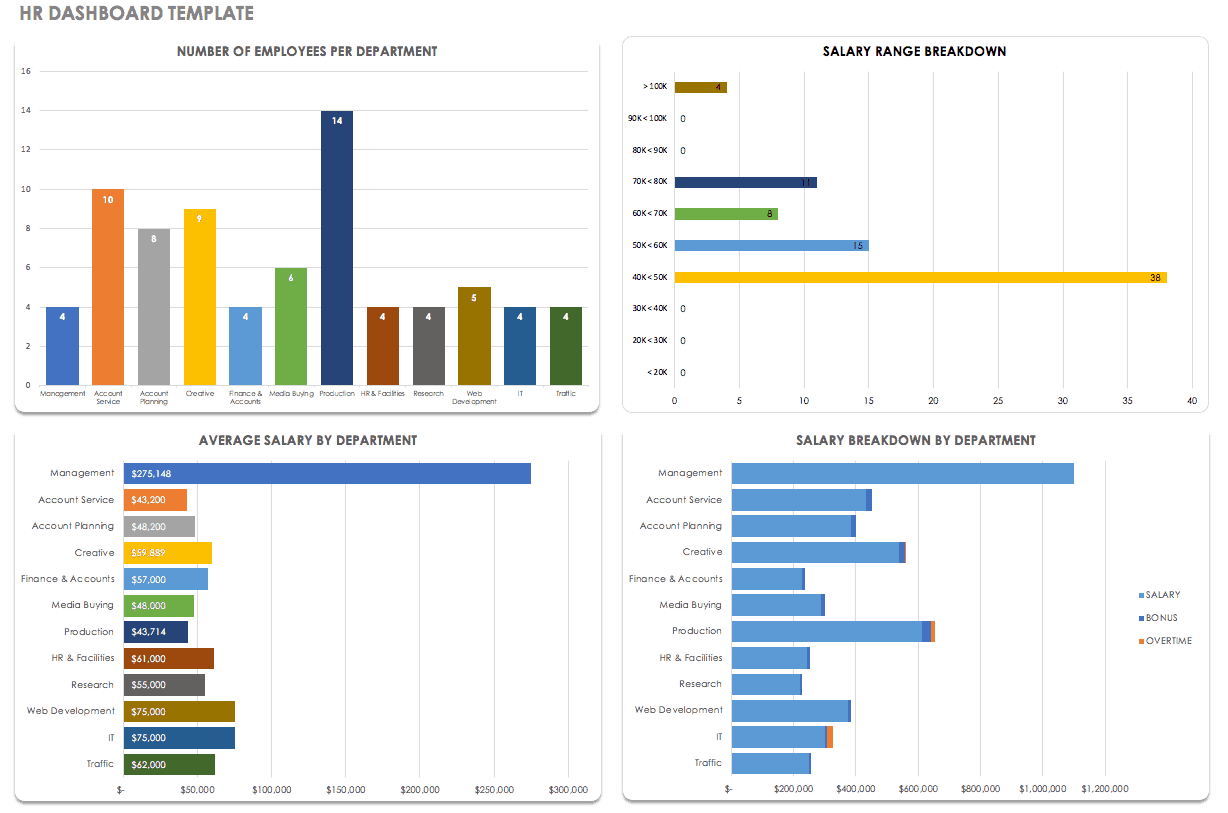 Creating Operations Dashboards | Smartsheet