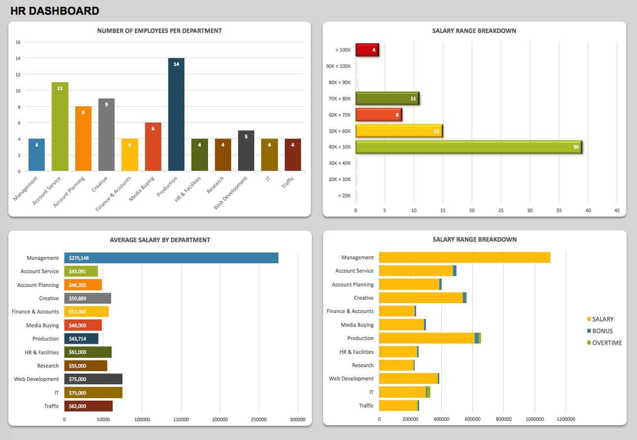 Free Dashboard Templates Samples Examples Smartsheet - Customer dashboard template