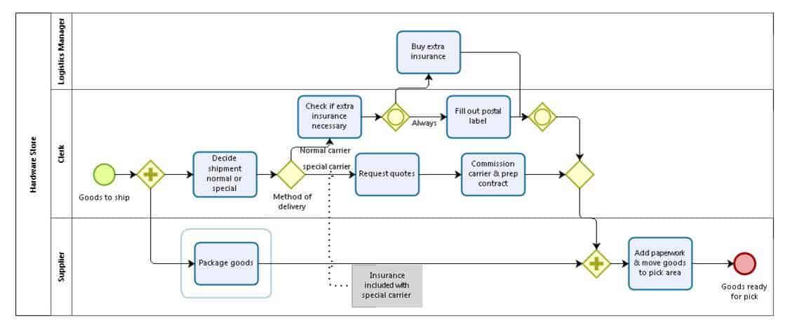 business process modeling and notation (bpmn) 101 smartsheet BPMN Process Map