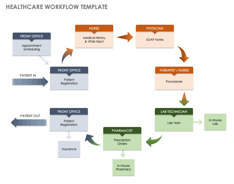 Healthcare Workflow Template