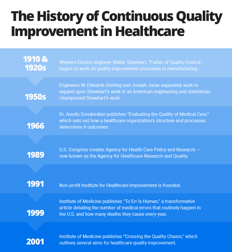 continuous quality improvement in healthcare