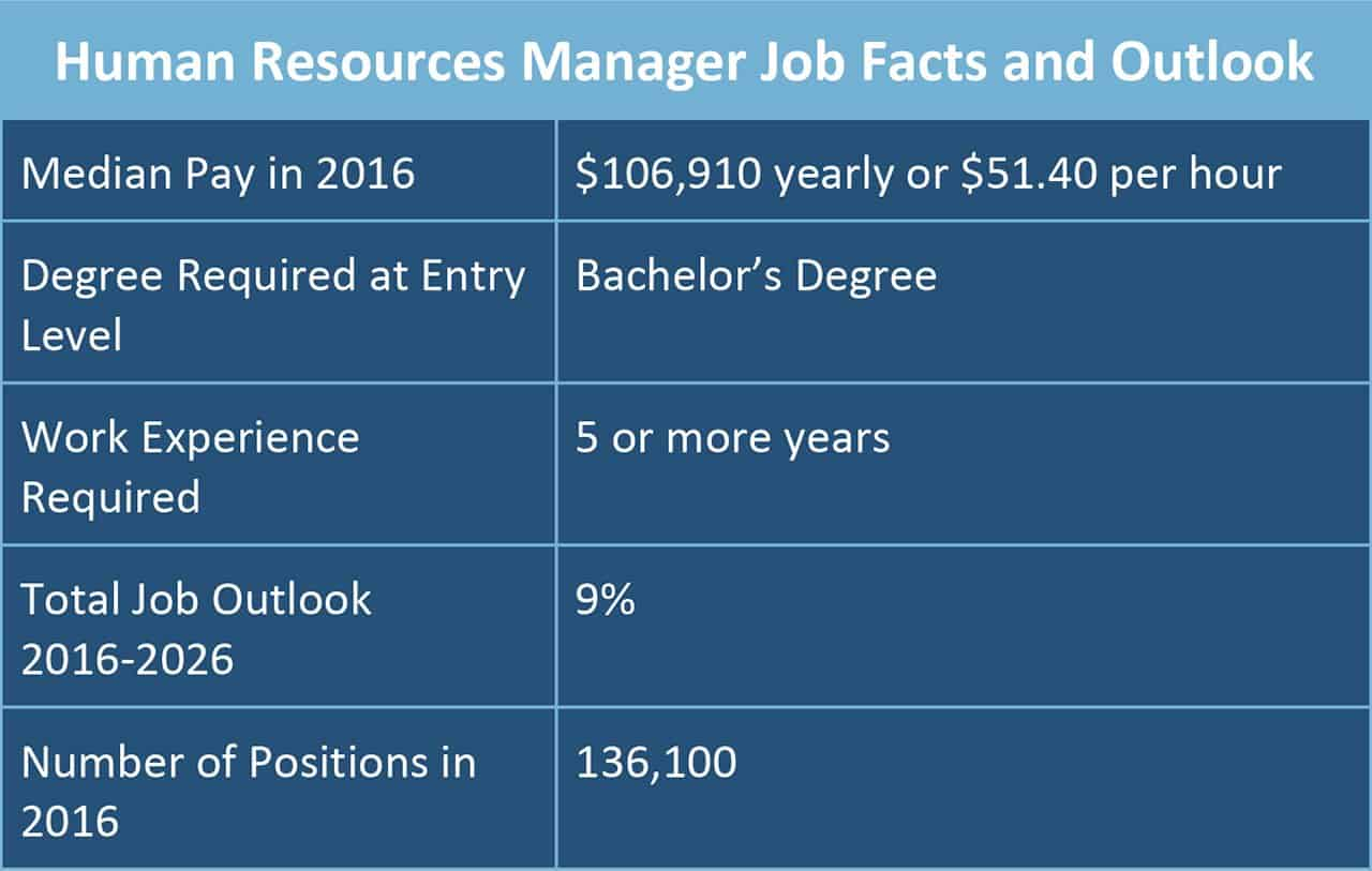 Human Resources Manager Job Facts and Outlook