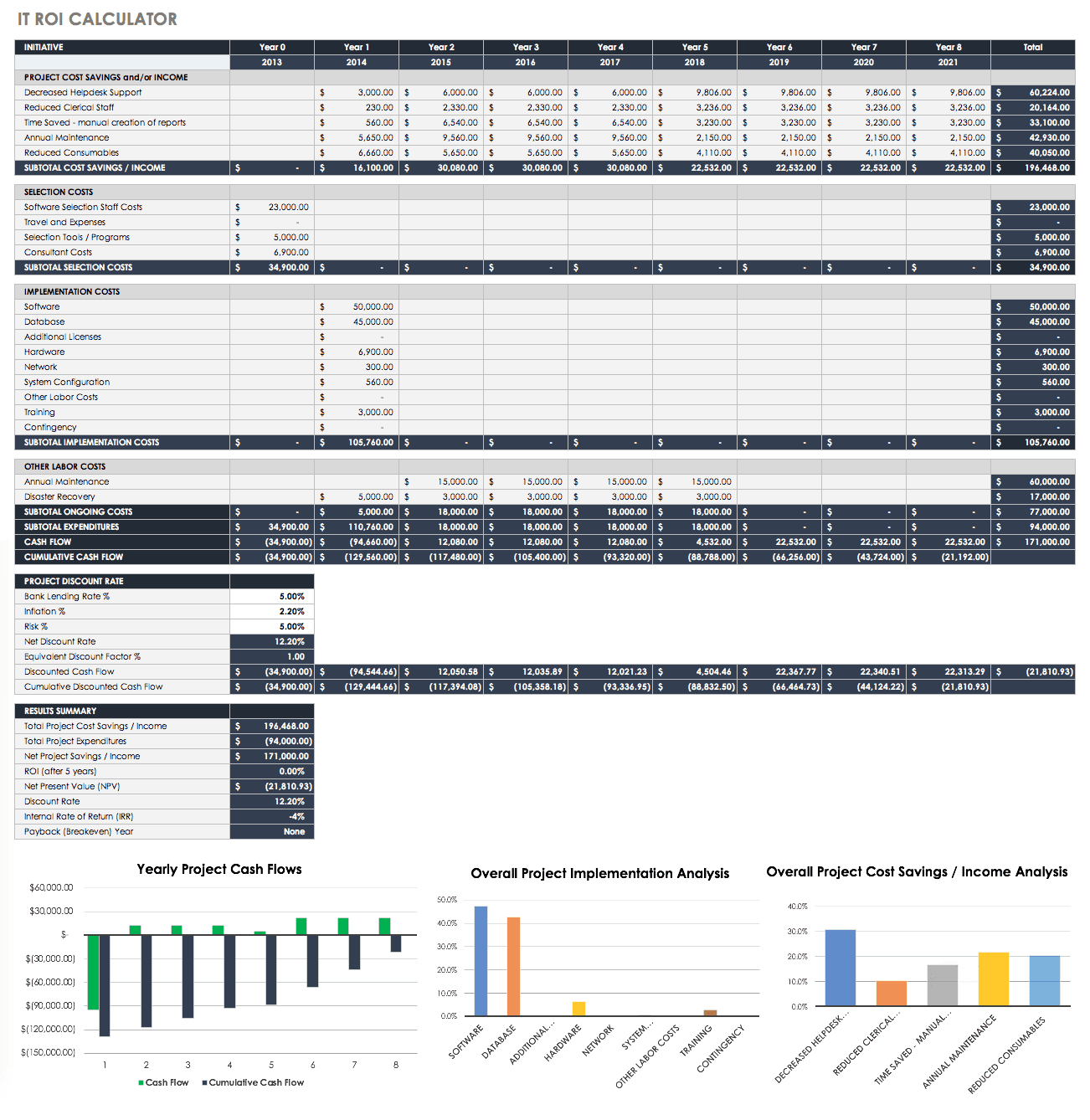 IT ROI Calculator Template