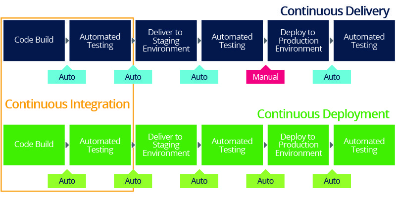 continuous delivery deployment pipeline process