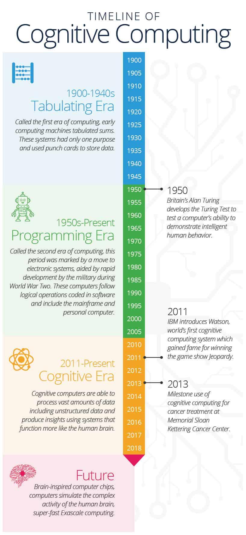Cognitive Computing Timeline