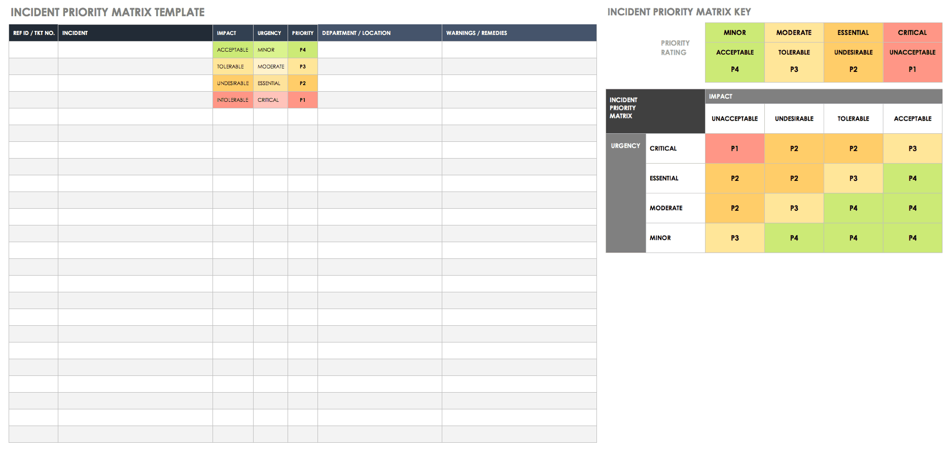Incident Priority Matrix Template
