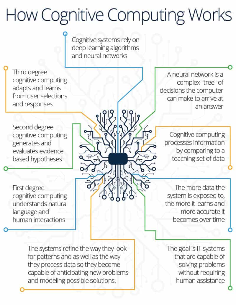 How Cognitive Computing Works