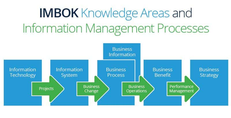 Information Management Best Practices Smartsheet