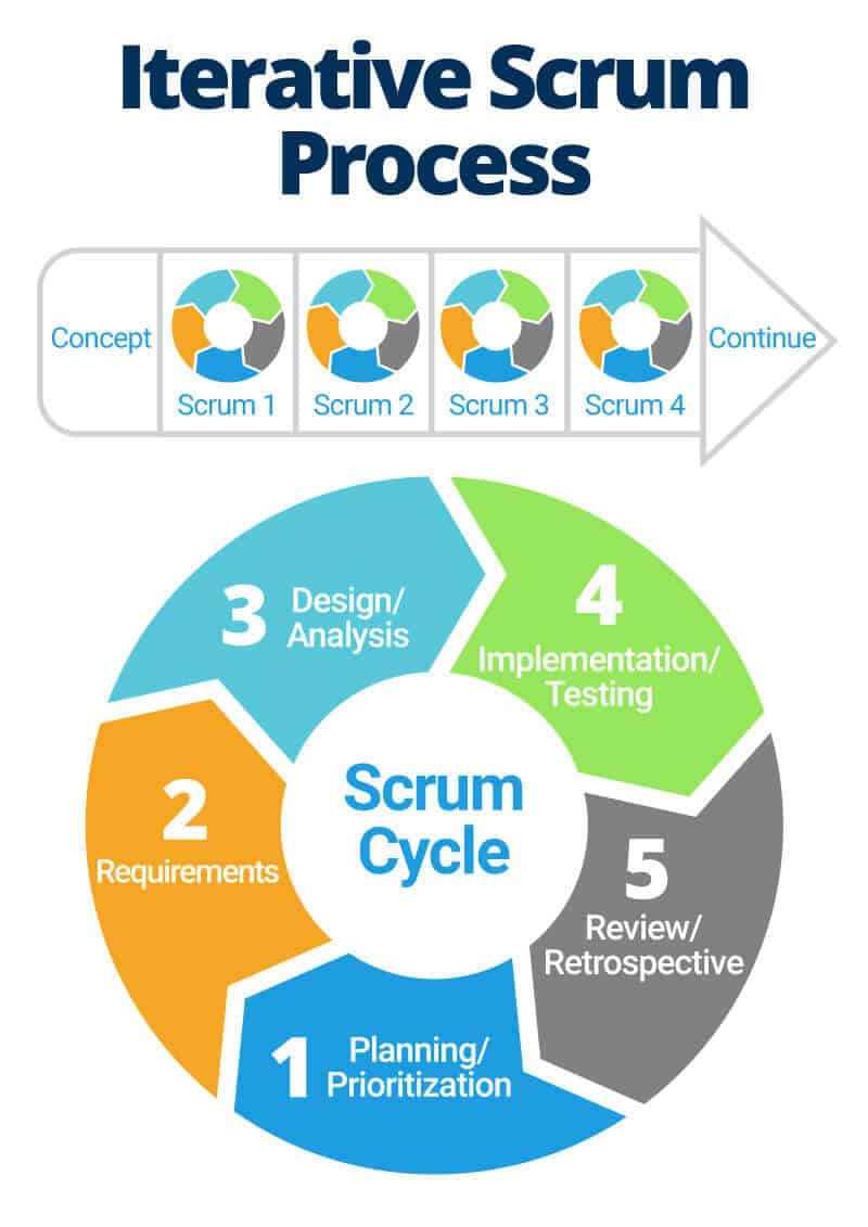 All About The Iterative Design Process Smartsheet