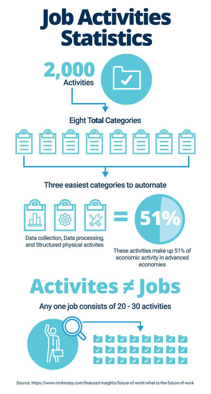 Job Activities Statistics