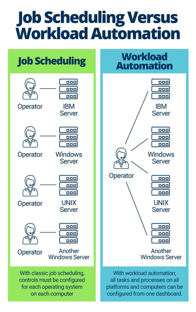 All about Workload Automation | Smartsheet