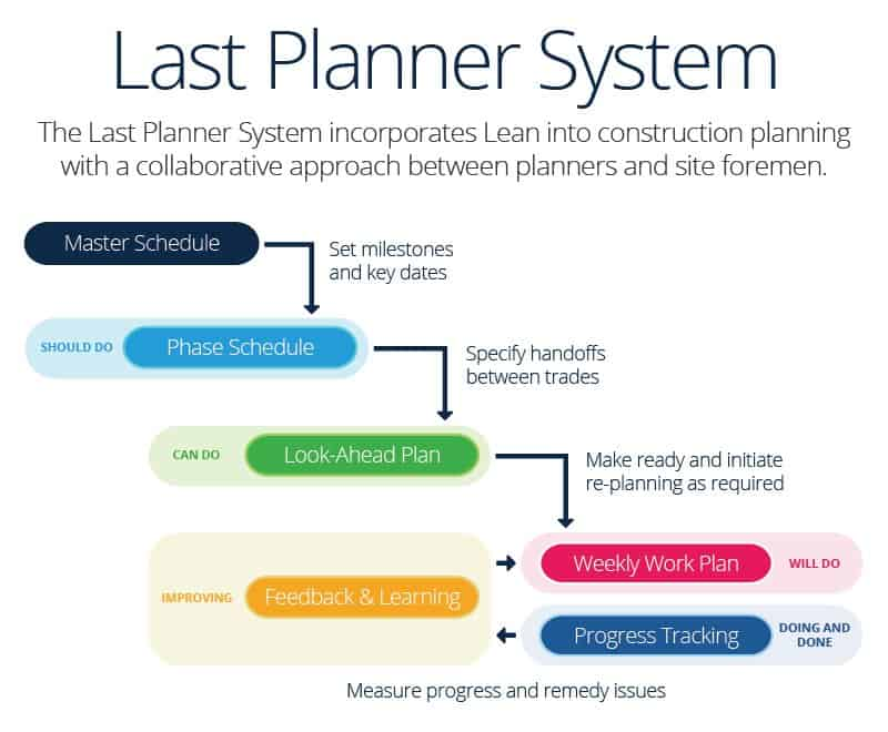 Last Planner System Infographic