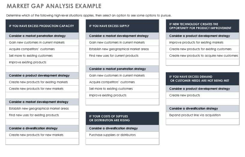 Market Gap Analysis Example Template