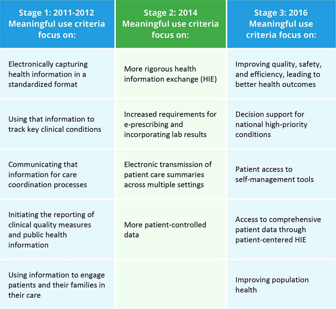 Benefits Of Management Information System In Reproductive Health